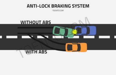 Understanding Anti Lock Braking System