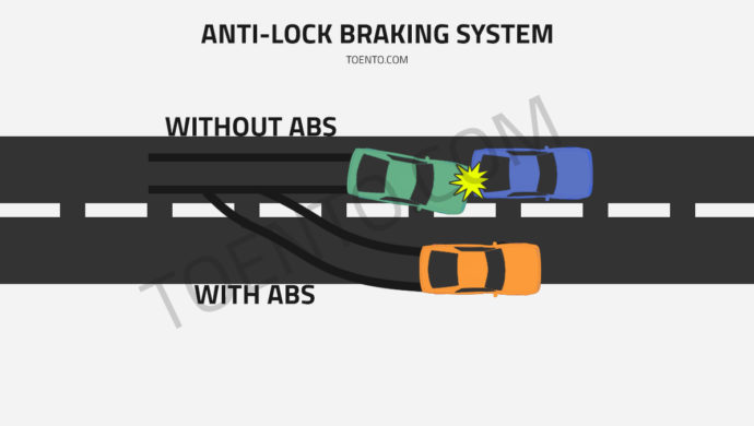 Understanding Anti Lock Braking System